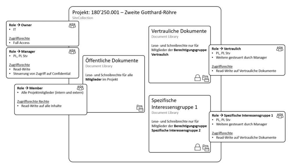 SharePoint Projekt Arbeitsraum
